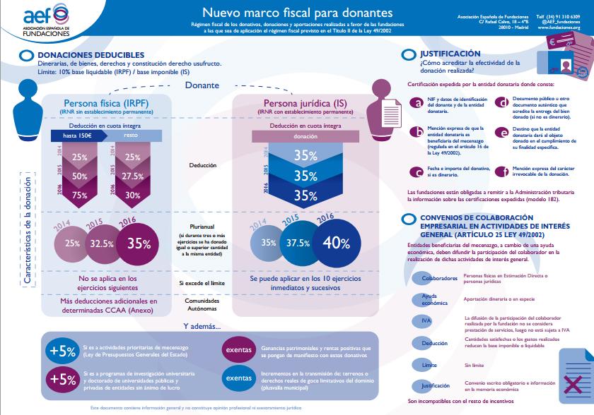 marco fiscal para donantes