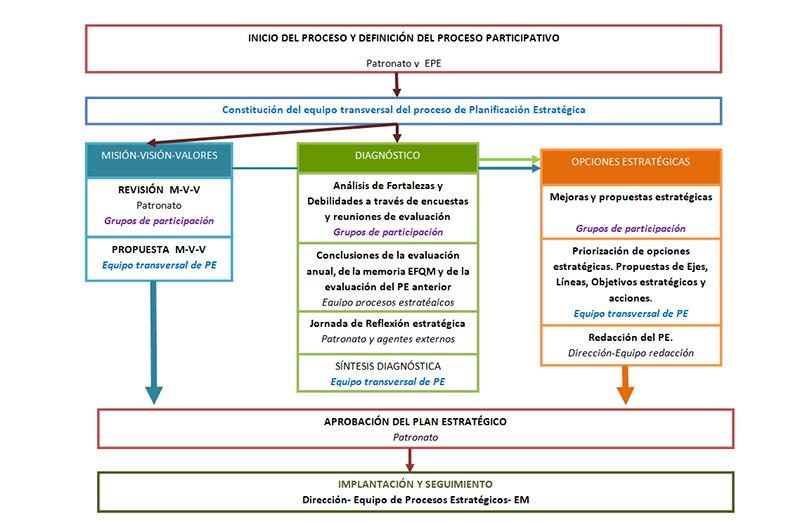 Diseñamos el nuevo Plan Estratégico | Centro San Rafael